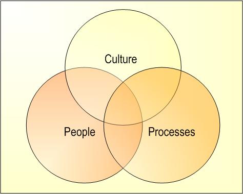 Aspects-of-change
