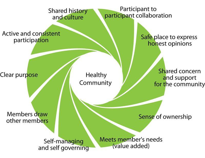 Healthycommunities