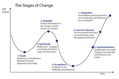 Stages_of_change_5